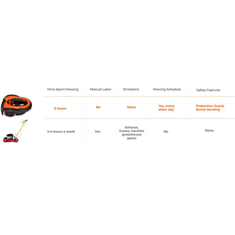View 4 of   MowRo Robot Lawn Mower by Redback w/ Install Kit, 7