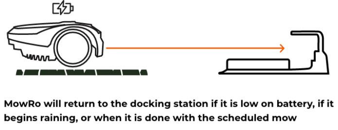 An infographic showing how the mowro mower docks into the docking station
