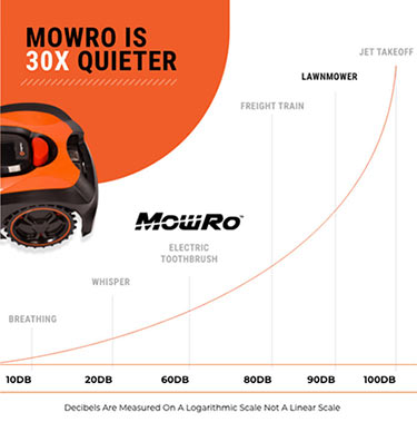 Infographic showing how quite the mowro mower is compared to other loud noises